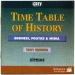 Time Table of History - Business, Politics & Media